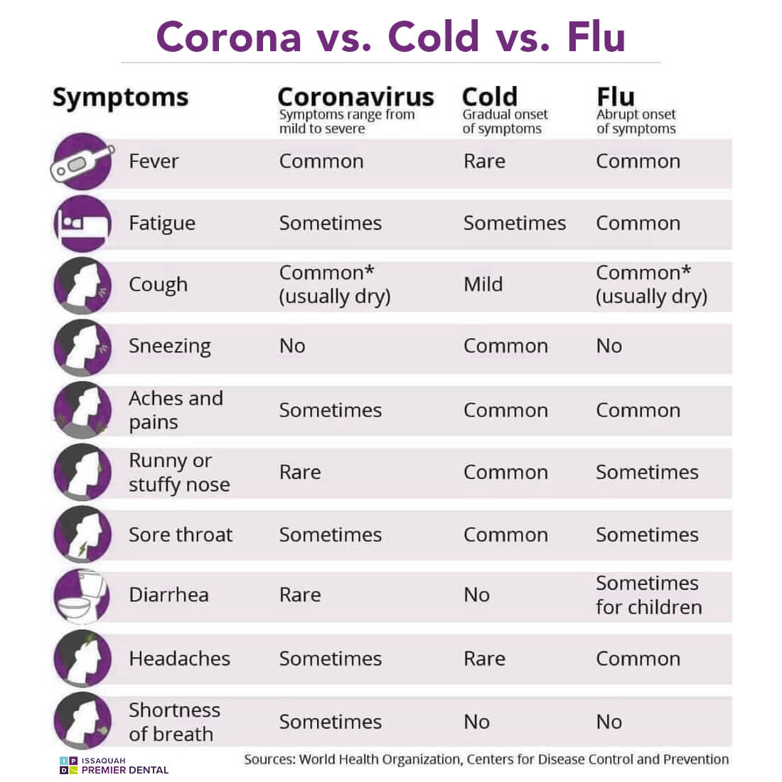 differences between coronavirus, flu, and common cold